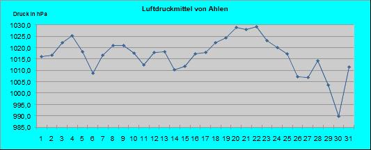 Luftdruck Oktober 2018