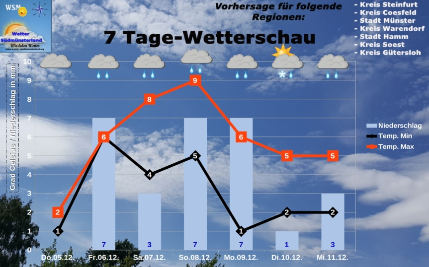 wetter soest 7 tage