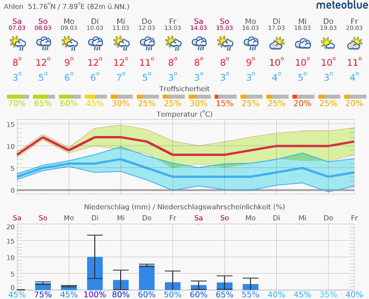Wetter In Ahlen 14 Tage