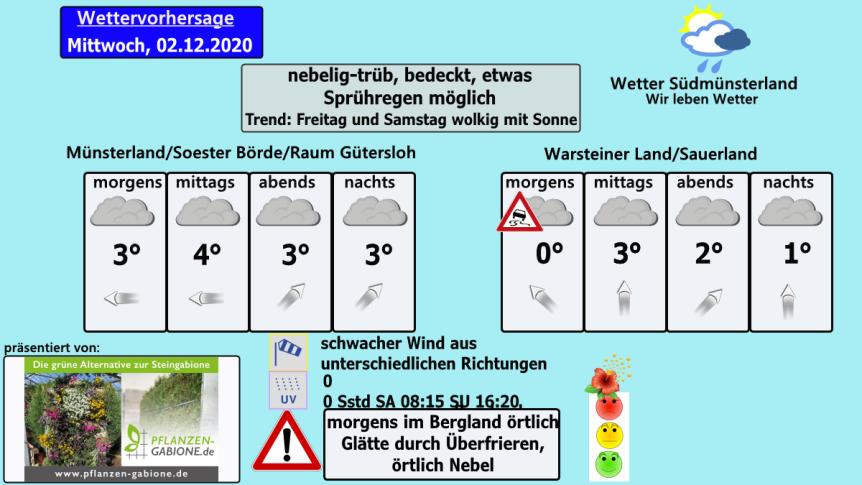 Nebelig-trüb, nasskalt – Wettervorhersage Mittwoch02.12.2020